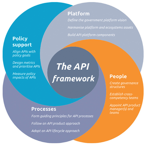 API-Framework.PNG